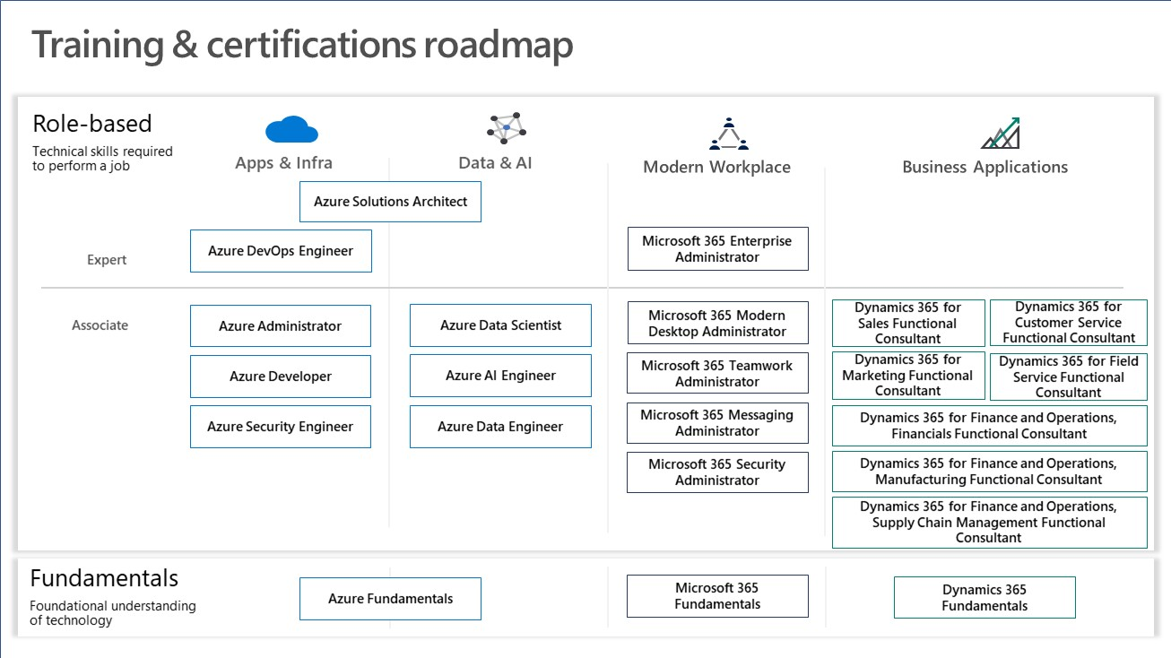 Microsoft Certification paths