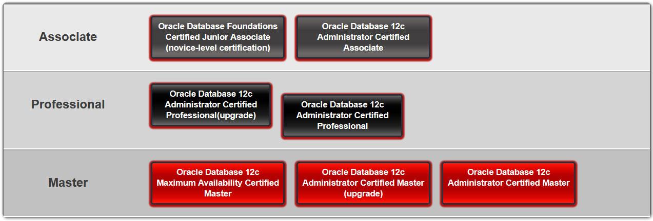 Database 12c-1