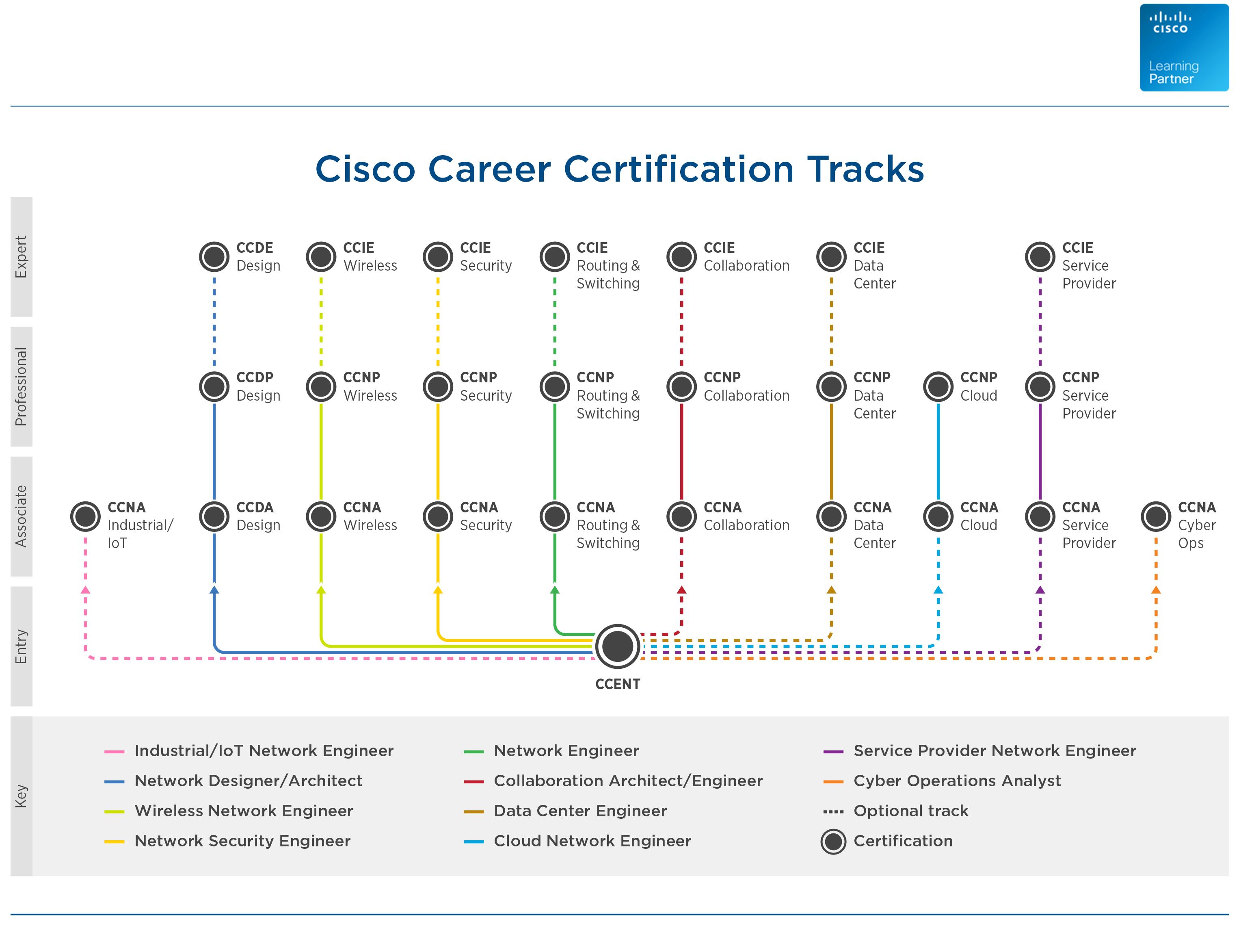 cisco certification 1betcityfo Choice Image